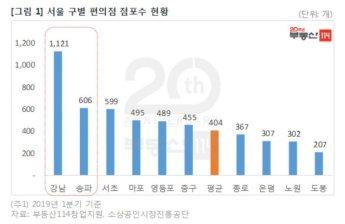 서울 시내 편의점 수 살펴보니…강남구가 노원구의 '4배'