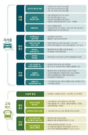 '7말8초' 여름휴가 8800만명 이동…국토부, 특별교통대책 시행