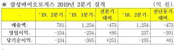삼성바이오, 2Q 영업손실 154억원…적자전환(종합)
