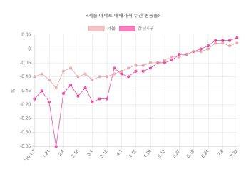 서울 아파트값 4주째 상승…오름폭 확대