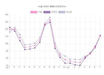 서울 아파트값 전망지수 10개월 만에 100 돌파