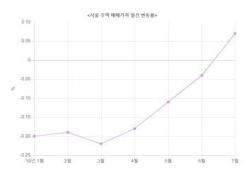 7월 서울 집값 0.07%↑…반년 만에 상승 전환