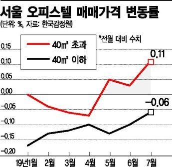 서울 중대형 오피스텔 슬금슬금 기지개