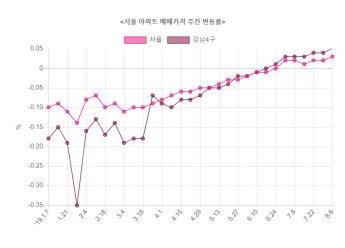 서울 아파트값 6주째 상승…오름폭 확대