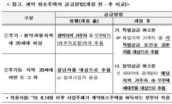 정부, 허위 임신진단서 '부정청약' 사례 다수 적발