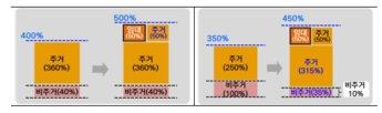 서울시, 상업·준주거지역 내 비주거 의무비율을 낮춰 주택공급 확대한다