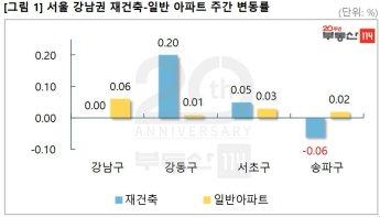 서울 재건축 상승세 제동…민간택지 분양가 상한제 여파