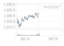 8월 19일 코스피, 9.47p 오른 1936.64 출발(0.49%↑)