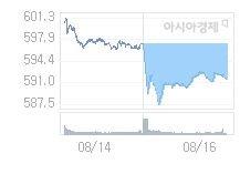 8월 19일 코스닥, 4.85p 오른 596.42 출발(0.82%↑)