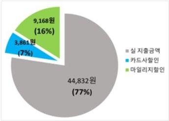 '月38회' 광역알뜰카드, 한달 1만원 혜택…대중교통비 18%↓