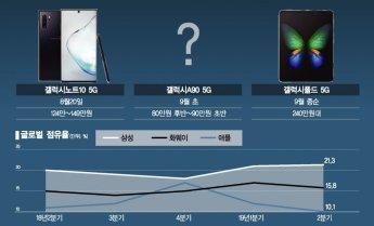 삼성 5G폰 '삼각편대' 하반기 대공습