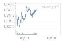 8월 20일 코스피, 3.09p 오른 1942.99 출발(0.16%↑)