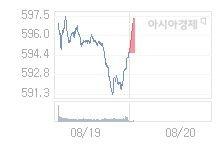8월 20일 코스닥, 2.50p 오른 597.15 출발(0.42%↑)