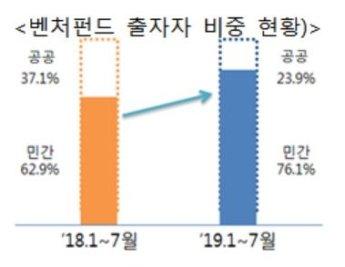 올 7월까지 신규벤처투자 2조3739억…역대 최고치