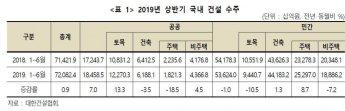 """""""민간부진·공공양호"""" 상반기 건설 수주, 72조원 상회"""