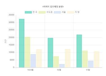 9~11월 서울 입주예정 아파트 1만5473가구…전년比 22.8%↑