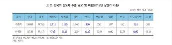 "KIEP ""韓 반도체 생산 감소, 베트남 등 신남방 지역에 부정적 영향 우려"""