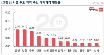 서울 아파트값 0,02%↑…재건축, 19주 만에 하락