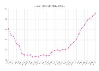 서울 아파트 매수세 8개월 만에 최고