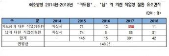 카드뮴·납 중독 소방관 연평균 148명