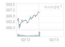 2월 13일 코스닥, 2.95p 오른 689.54 출발(0.43%↑)
