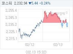 2월 13일 코스피, 5.42p 내린 2232.96 마감(0.24%↓)