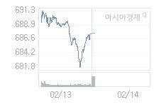 2월 14일 코스닥, 0.38p 내린 687.23 출발(0.06%↓)