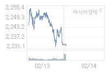 2월 14일 코스피, 0.25p 내린 2232.71 출발(0.01%↓)