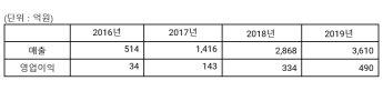 그라비티, 지난해 영업이익 490억…전년대비 45% 증가