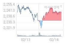 2월 17일 코스피, 0.52p 내린 2243.07 출발(0.02%↓)