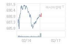 2월 17일 코스닥, 1.44p 오른 690.35 출발(0.21%↑)