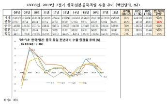 """전경련 """"韓, 미중 무역갈등으로 수출 성장세 주춤"""""""