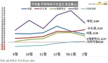 강남4구 집값 약세 계속…노원·구로·경기 '풍선효과' 뚜렷