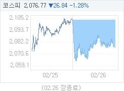 2월 26일 코스피, 26.84p 내린 2076.77 마감(1.28%↓)