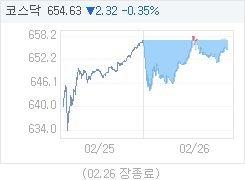 2월 26일 코스닥, 2.32p 내린 654.63 마감(0.35%↓)