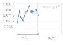 2월 27일 코스피, 2.9p 내린 2073.87 출발(0.14%↓)