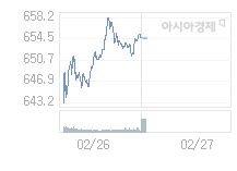 2월 27일 코스닥, 0.02p 내린 654.61 출발(0%↓)