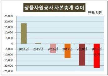 '자본잠식' 광물자원公, KB증권 주관으로 2000억 조달