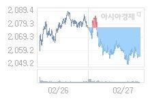 2월 28일 코스피, 34.72p 내린 2020.17 출발(1.69%↓)