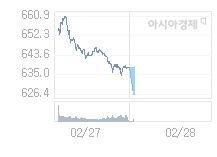 2월 28일 코스닥, 11.81p 내린 626.36 출발(1.85%↓)