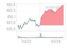 3월 25일 코스닥, 15.92p 오른 496.32 출발(3.31%↑)