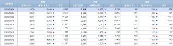 [일일펀드동향]국내 채권형펀드서 하루 새 6700억 순유출