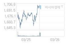 3월 26일 코스피, 5.65p 내린 1699.11 출발(0.33%↓)