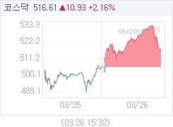 3월 26일 코스닥, 10.93p 오른 516.61 마감(2.16%↑)