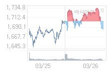 3월 27일 코스피, 69.83p 오른 1756.07 출발(4.14%↑)