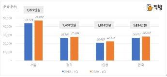 1분기 서울 아파트 전세 재계약에 3272만원 더 들었다