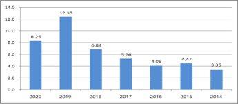 [2020 개별공시지가] 서울 땅값 1년 만에 8.25% 올랐다