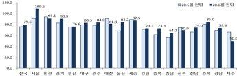 """서울 분양경기 개선 기대감↑…""""분상제 앞둔 일시적 현상일 수도"""""""