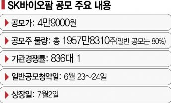 SK바이오팜, SK블록딜에 12%대 급락