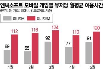 '리니지M 형제' 쌍끌이 힘…매출 2.7조 노리는 엔씨소프트